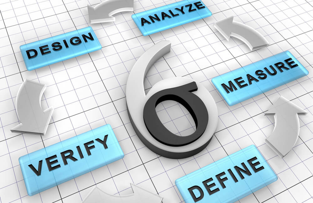 Design for Six Sigma